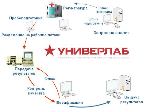 Лабораторная информационная система УНИВЕРЛАБ