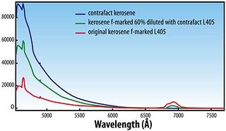 Идентификация контрафактного топлива