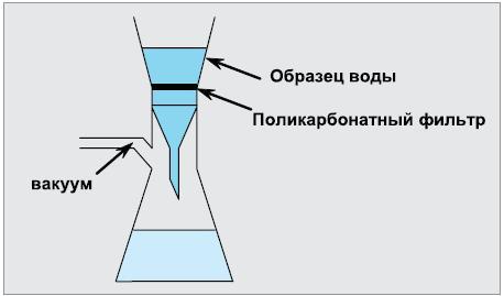 набор для выделения ДНК из проб воды
