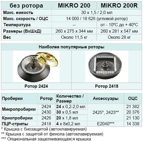 Центрифуга Mikro 200 (Кат. № 2400)