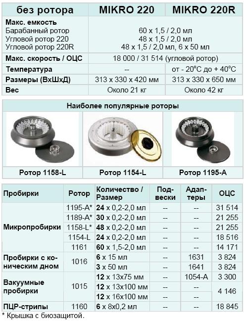 Центрифуга Mikro 220 (Кат. № 2200)
