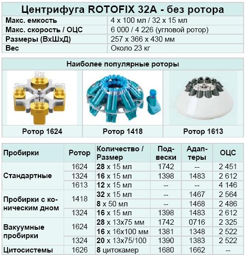 Центрифуга Rotofix 32A (Кат. № 1206)