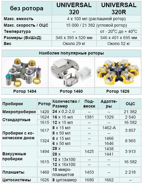 Центрифуга Universal 320 (Кат. № 1401)