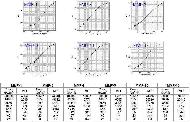 калибровочные кривые матриксных металлопротеиназ