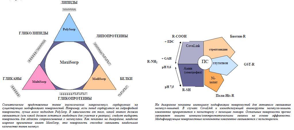 Руководствуйтесь при выборе нового метода треугольником (для поверхностей с пассивной адсорбцией) или шестиугольником Nunc (для активного связывания)